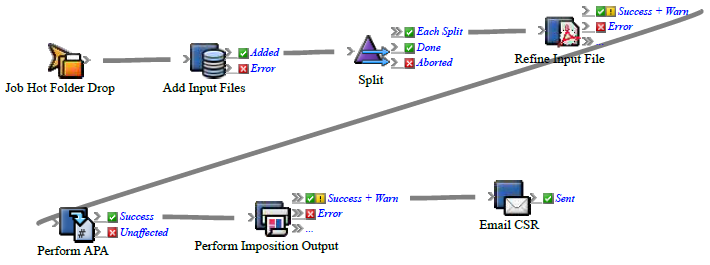 Sample: E-mail CSR when imposed proofs are ready - Prinergy